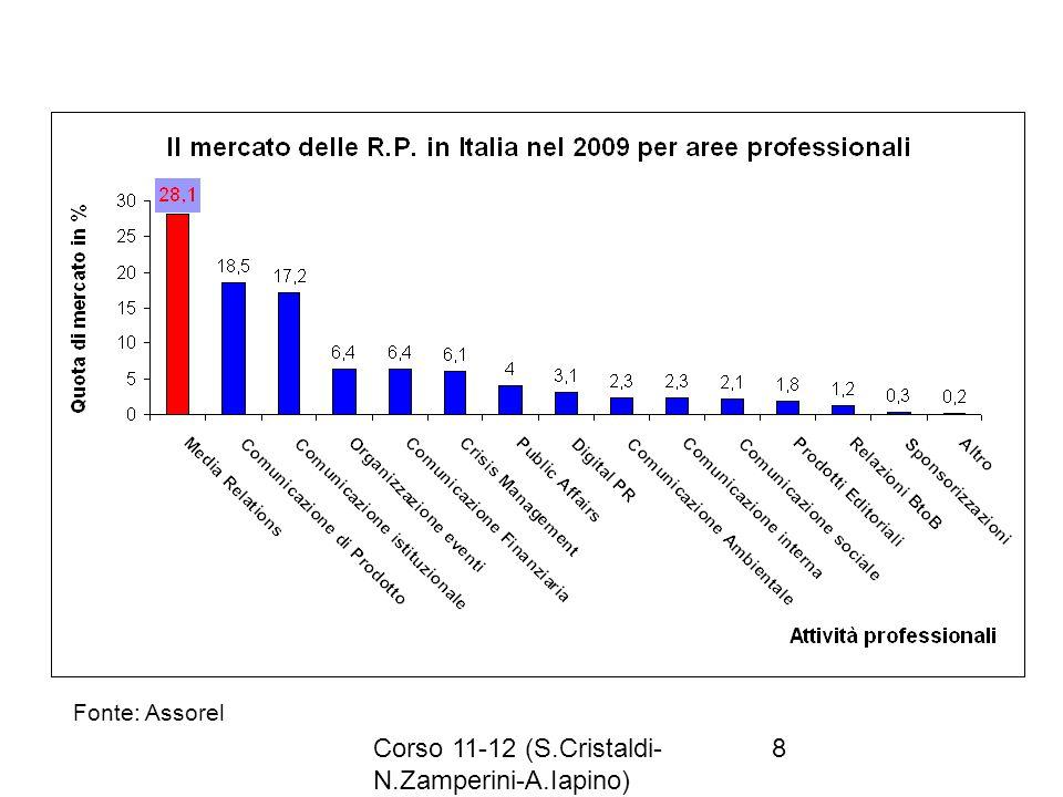 Corso 11-12 (S.Cristaldi- N.Zamperini-A.Iapino) 8 Fonte: Assorel