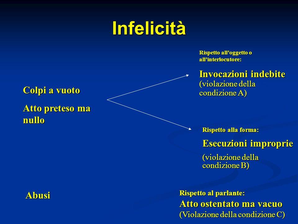 Infelicità Colpi a vuoto Atto preteso ma nullo Abusi Rispetto alloggetto o allinterlocutore: Invocazioni indebite (violazione della condizione A) Risp