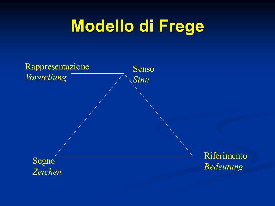 Modello di Frege Segno Zeichen Senso Sinn Riferimento Bedeutung Rappresentazione Vorstellung