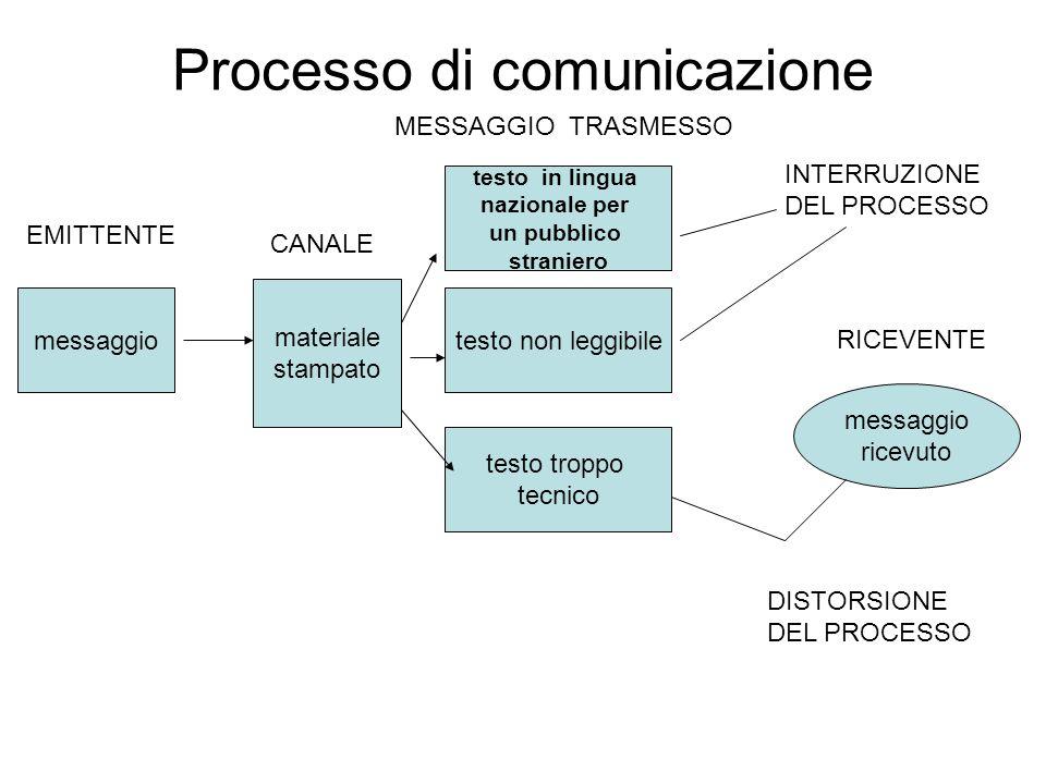 Processo di comunicazione messaggio materiale stampato testo in lingua nazionale per un pubblico straniero testo non leggibile testo troppo tecnico me