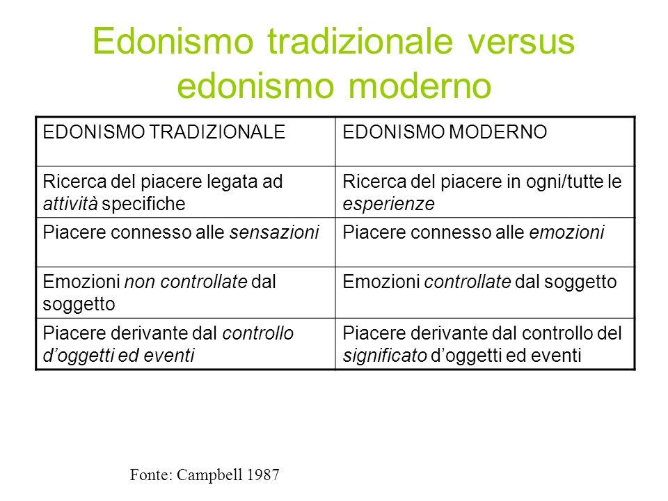 Edonismo tradizionale versus edonismo moderno EDONISMO TRADIZIONALEEDONISMO MODERNO Ricerca del piacere legata ad attività specifiche Ricerca del piac