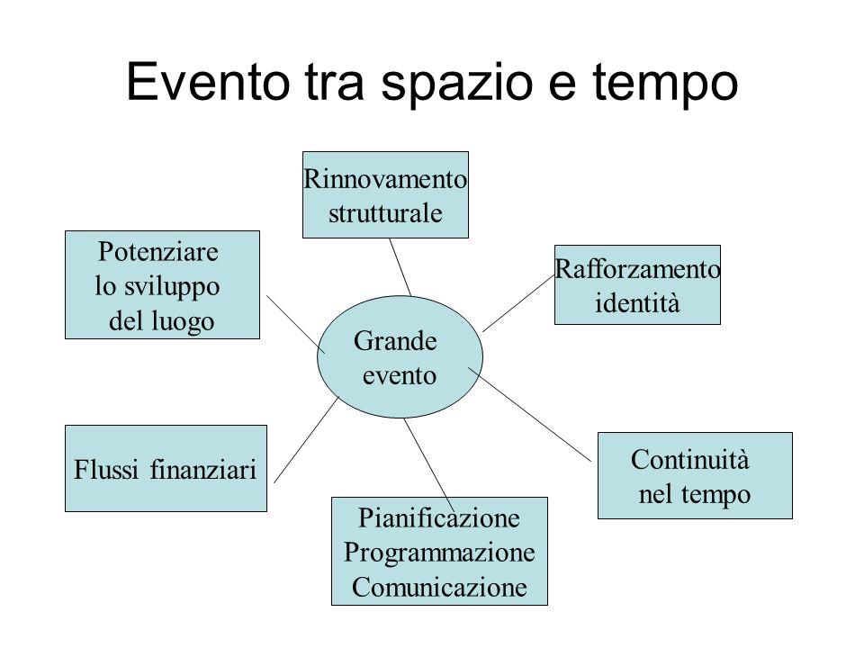 2 Attivazione 1 Ideazione 4 Attuazione 5 Completamento 3 Pianificazione Ciclo di vita di un evento 6 Valutazione