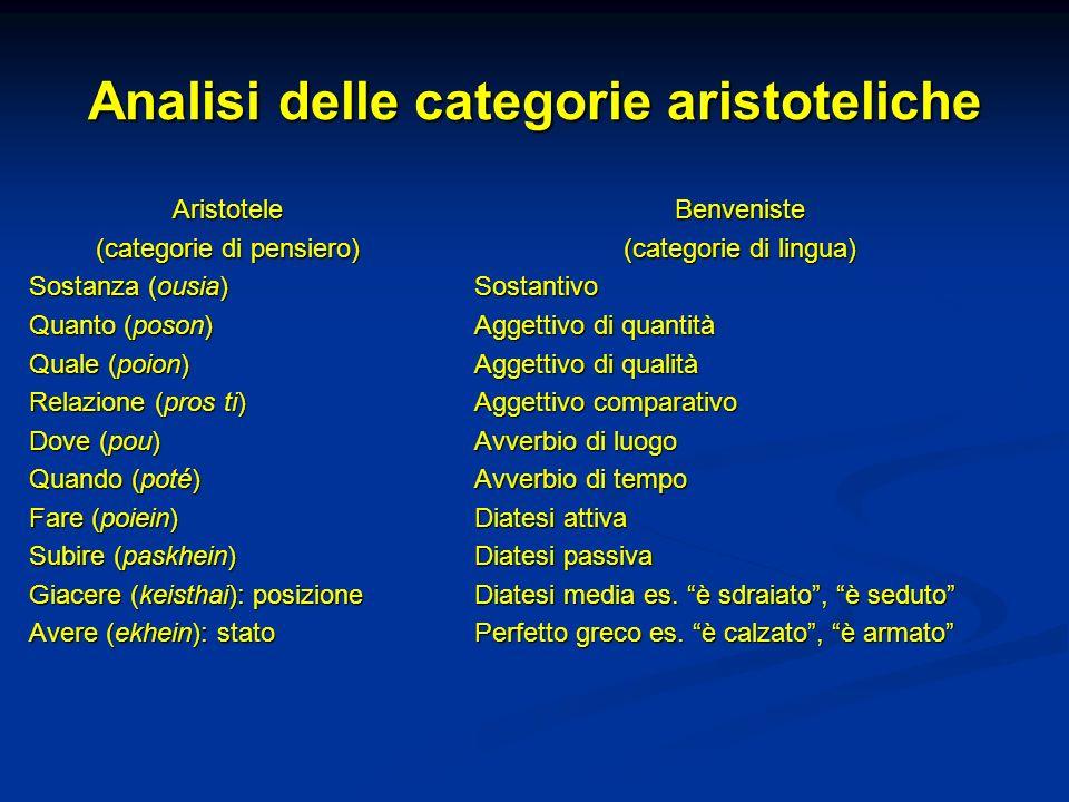 Analisi delle categorie aristoteliche Aristotele (categorie di pensiero) Sostanza (ousia) Quanto (poson) Quale (poion) Relazione (pros ti) Dove (pou)