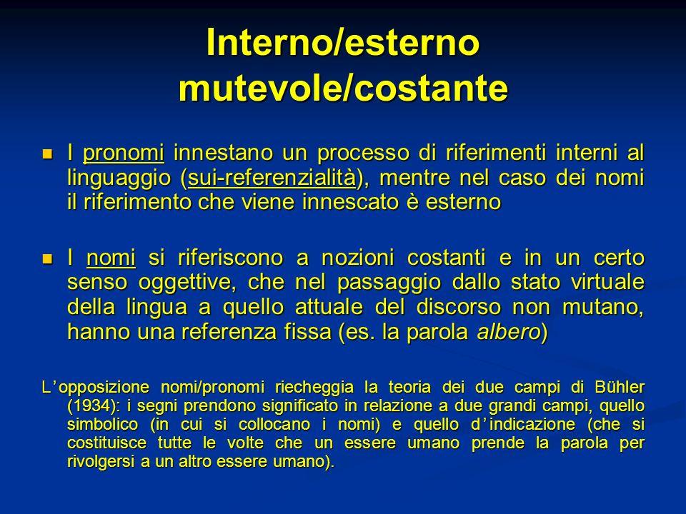 Interno/esterno mutevole/costante I pronomi innestano un processo di riferimenti interni al linguaggio (sui-referenzialità), mentre nel caso dei nomi
