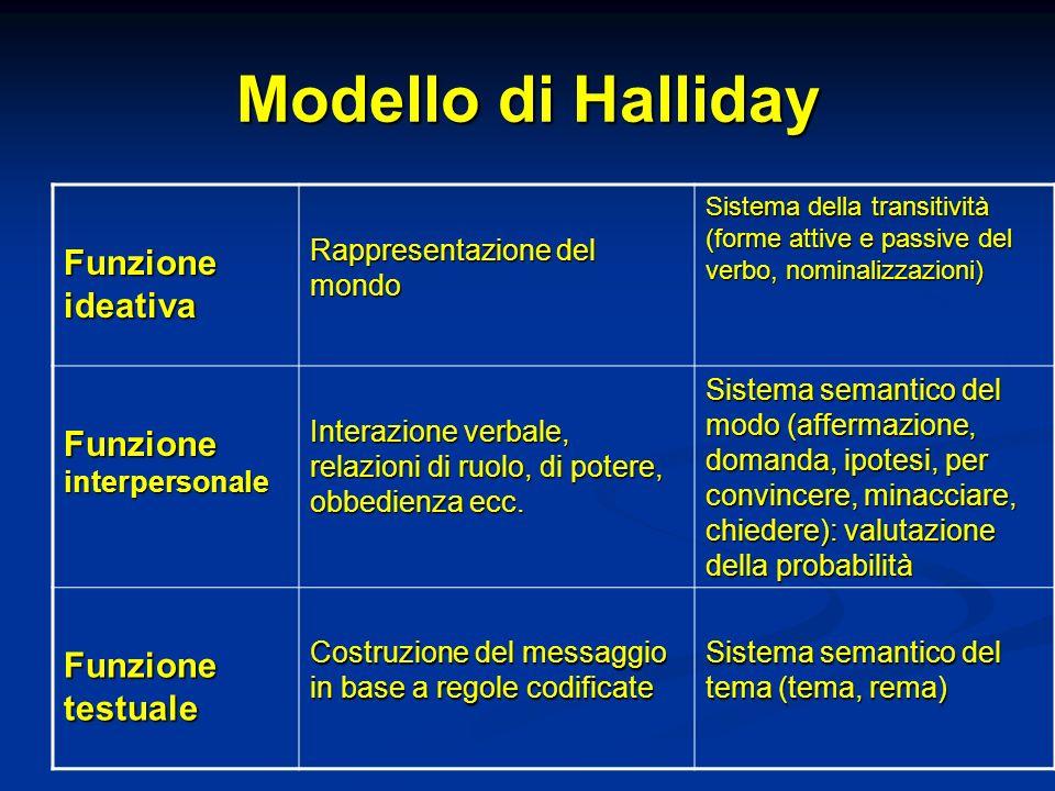 Modello di Halliday Funzione ideativa Rappresentazione del mondo Sistema della transitività (forme attive e passive del verbo, nominalizzazioni) Funzi