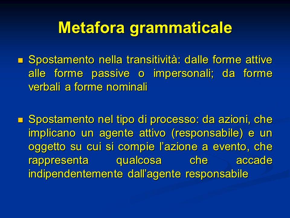 Metafora grammaticale Spostamento nella transitività: dalle forme attive alle forme passive o impersonali; da forme verbali a forme nominali Spostamen