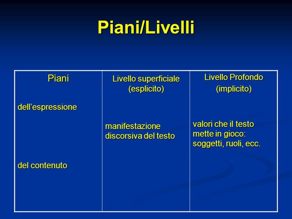Piani/Livelli Pianidellespressione del contenuto Livello superficiale (esplicito) manifestazione discorsiva del testo Livello Profondo (implicito) val