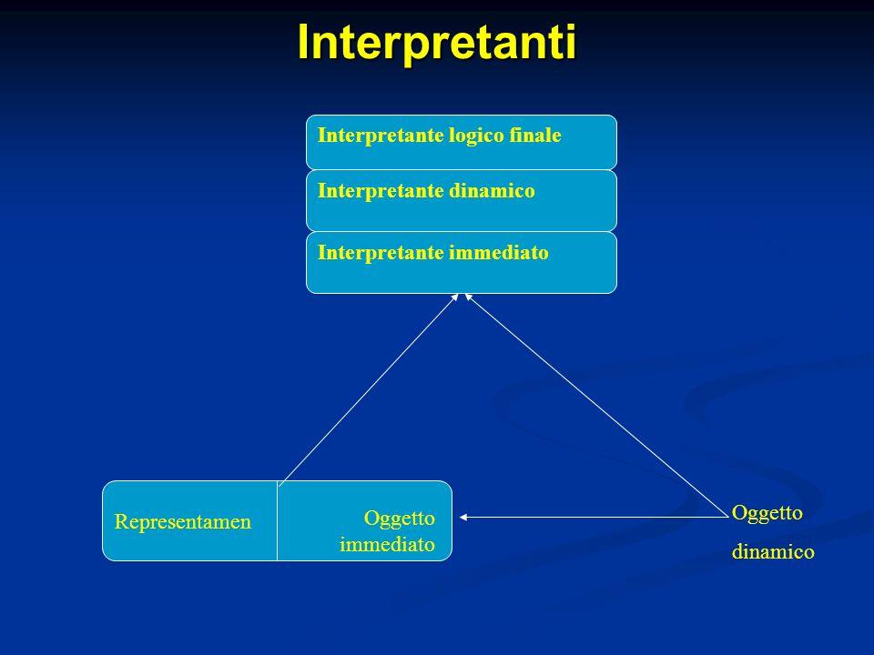 Interpretanti Representamen Oggetto immediato Oggetto dinamico Interpretante immediato Interpretante dinamico Interpretante logico finale