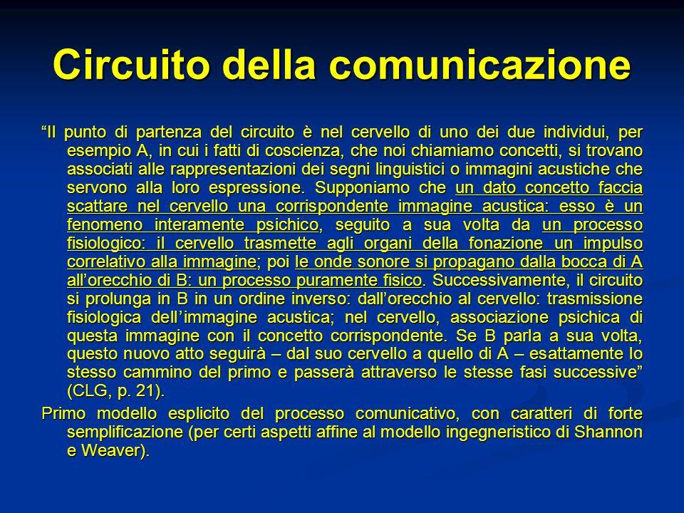 Circuito della comunicazione Il punto di partenza del circuito è nel cervello di uno dei due individui, per esempio A, in cui i fatti di coscienza, ch