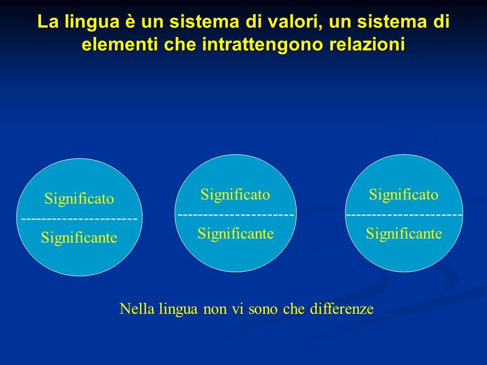 La lingua è un sistema di valori, un sistema di elementi che intrattengono relazioni Significato ---------------------- Significante Significato -----
