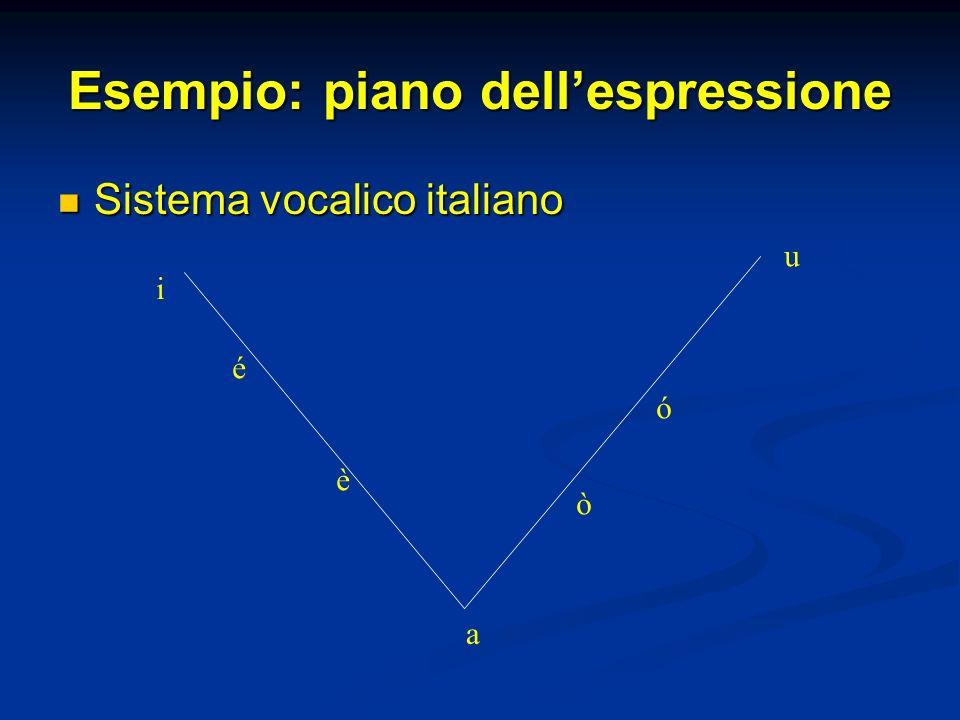 Esempio: piano dellespressione Sistema vocalico italiano Sistema vocalico italiano i é è a ò ó u