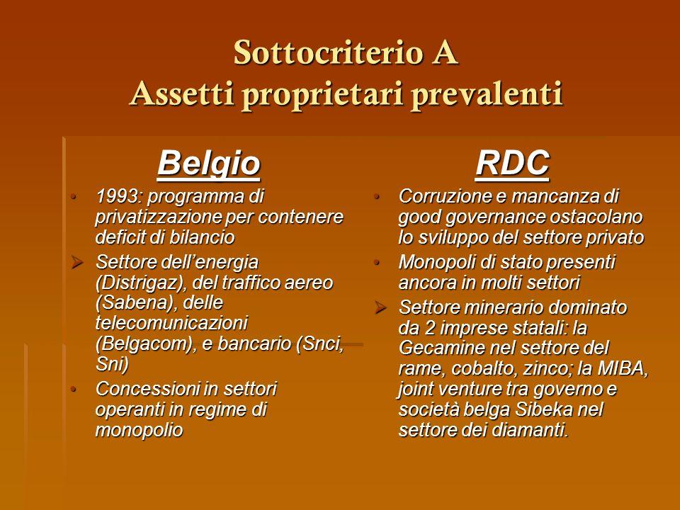 Sottocriterio A Assetti proprietari prevalenti Belgio 1993: programma di privatizzazione per contenere deficit di bilancio1993: programma di privatizz