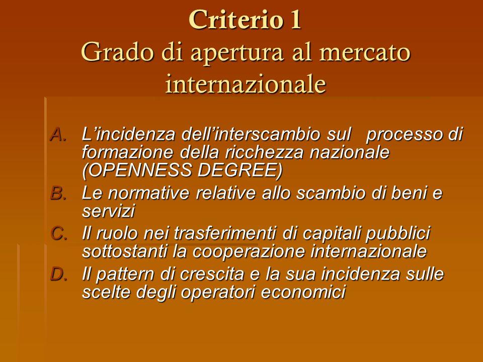 Criterio 1 Grado di apertura al mercato internazionale A.Lincidenza dellinterscambio sul processo di formazione della ricchezza nazionale (OPENNESS DE
