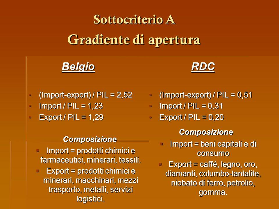 Sottocriterio A Gradiente di apertura Sottocriterio A Gradiente di apertura Belgio Belgio (Import-export) / PIL = 2,52(Import-export) / PIL = 2,52 Imp