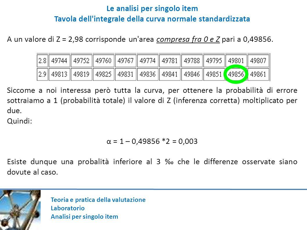 Teoria e pratica della valutazione Laboratorio Analisi per singolo item Le analisi per singolo item Tavola dell'integrale della curva normale standard