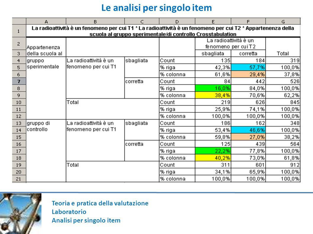 Teoria e pratica della valutazione Laboratorio Analisi per singolo item Le analisi per singolo item