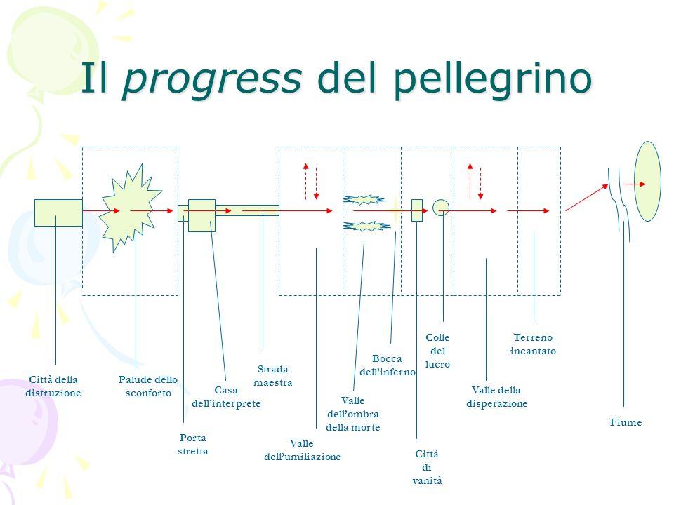 Il progress del pellegrino Città della distruzione Palude dello sconforto Porta stretta Casa dellinterprete Strada maestra Valle dellumiliazione Valle