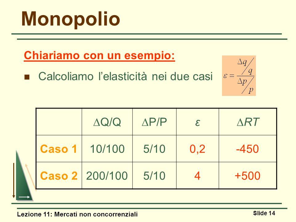 Lezione 11: Mercati non concorrenziali Slide 14 Monopolio Chiariamo con un esempio: Calcoliamo lelasticità nei due casi Q/Q P/P ε RT Caso 110/1005/100