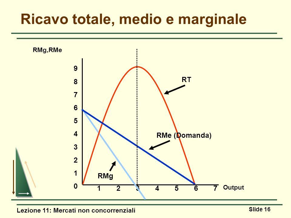 Lezione 11: Mercati non concorrenziali Slide 16 Ricavo totale, medio e marginale Output RMg,RMe 1234567 RMg 98765432109876543210 RMe (Domanda) RT