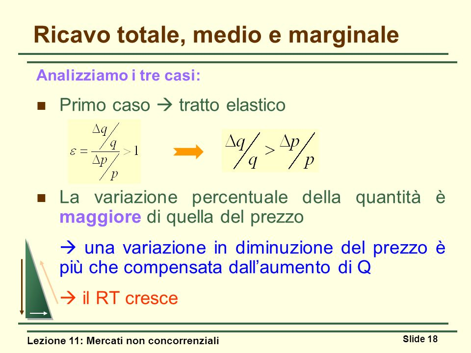 Lezione 11: Mercati non concorrenziali Slide 18 Ricavo totale, medio e marginale Analizziamo i tre casi: Primo caso tratto elastico La variazione perc