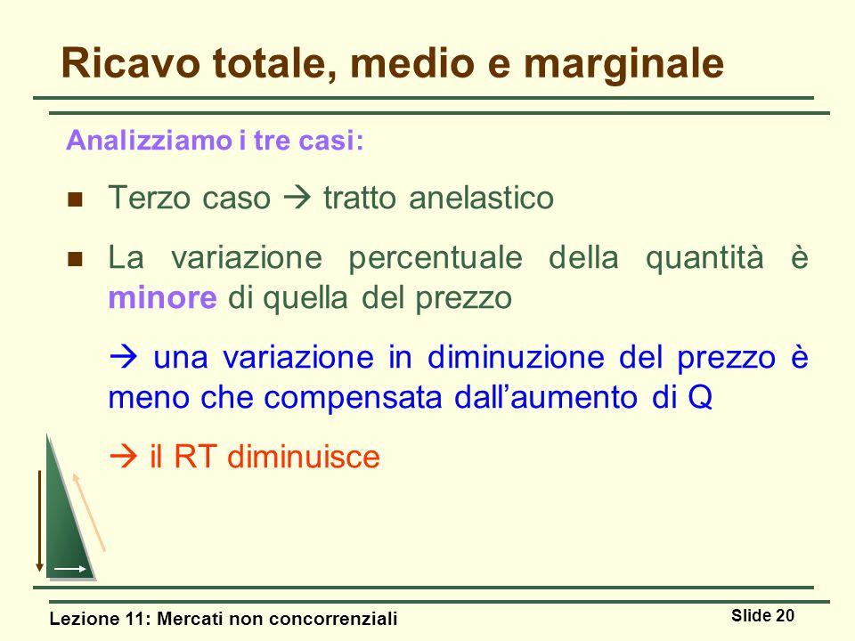 Lezione 11: Mercati non concorrenziali Slide 20 Analizziamo i tre casi: Terzo caso tratto anelastico La variazione percentuale della quantità è minore