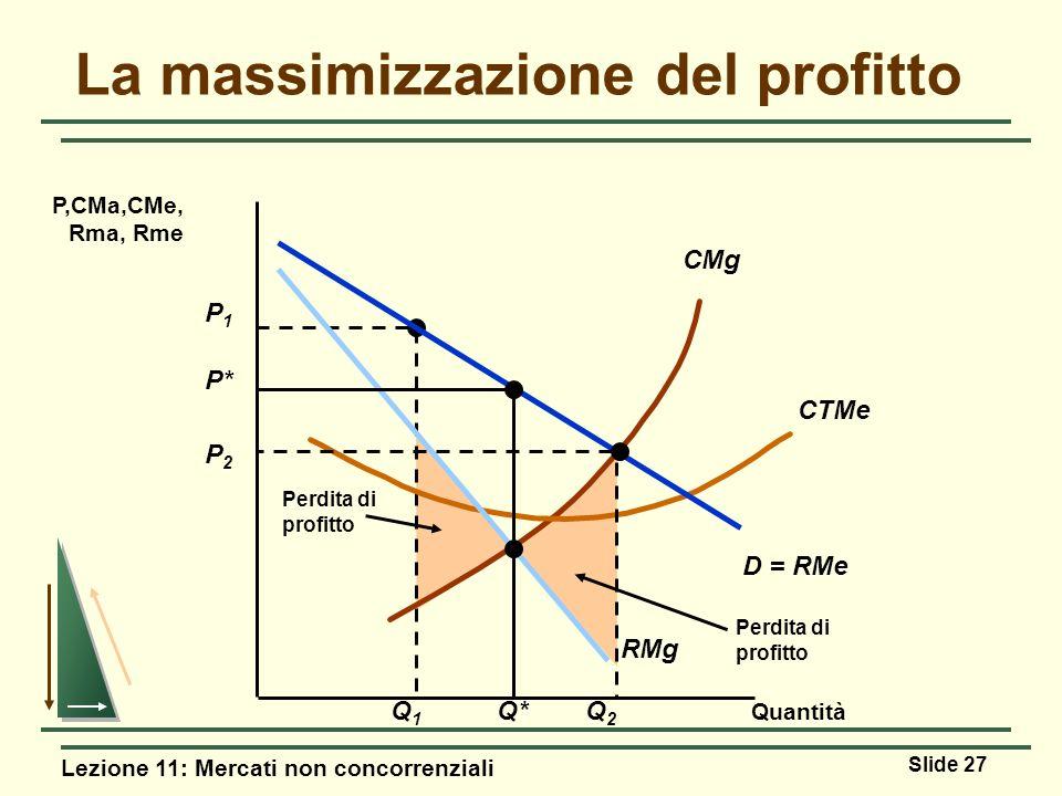 Lezione 11: Mercati non concorrenziali Slide 27 Perdita di profitto P1P1 Q1Q1 Perdita di profitto CMg CTMe Quantità P,CMa,CMe, Rma, Rme D = RMe RMg P*