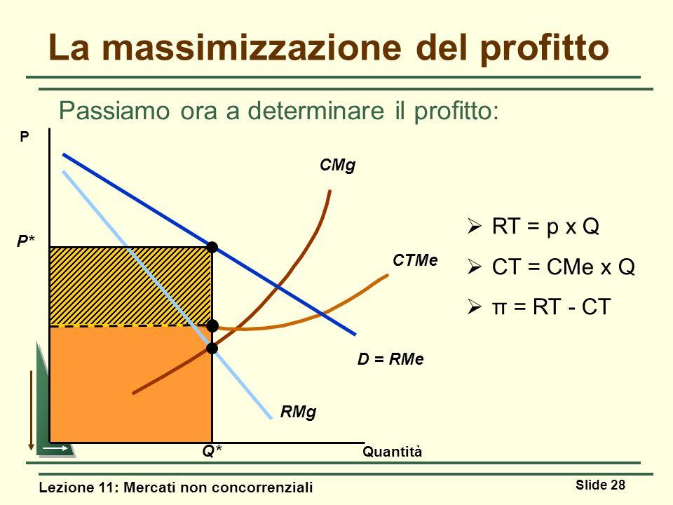 Lezione 11: Mercati non concorrenziali Slide 28 La massimizzazione del profitto Passiamo ora a determinare il profitto: CMg CTMe Quantità P RT = p x Q