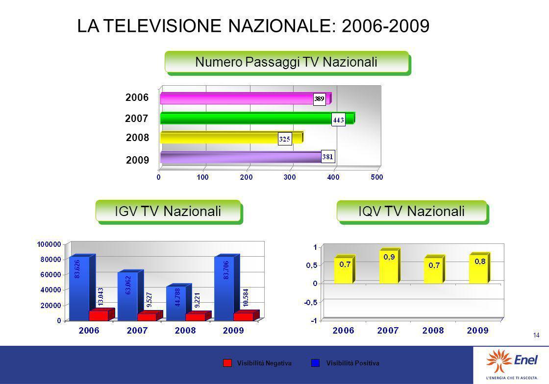 13 LA RADIO: confronto 2006-2009 IGV Radio IQV Radio Numero Passaggi Radio 2006 2008 2007 2009 Visibilità NegativaVisibilità Positiva