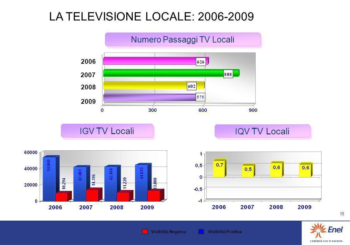 14 IGV TV Nazionali IQV TV Nazionali Numero Passaggi TV Nazionali LA TELEVISIONE NAZIONALE: 2006-2009 2006 2008 2007 2009 Visibilità NegativaVisibilità Positiva