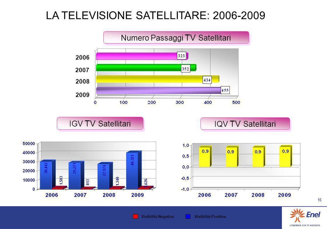 15 LA TELEVISIONE LOCALE: 2006-2009 IGV TV Locali IQV TV Locali Numero Passaggi TV Locali 2006 2008 2007 2009 Visibilità NegativaVisibilità Positiva