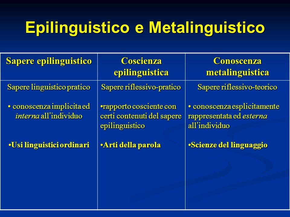Epilinguistico e Metalinguistico Sapere epilinguistico Coscienza epilinguistica Conoscenza metalinguistica Sapere linguistico pratico conoscenza impli