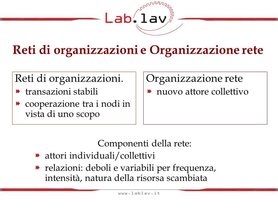 Reti di organizzazioni e Organizzazione rete Componenti della rete: attori individuali/collettivi relazioni: deboli e variabili per frequenza, intensi