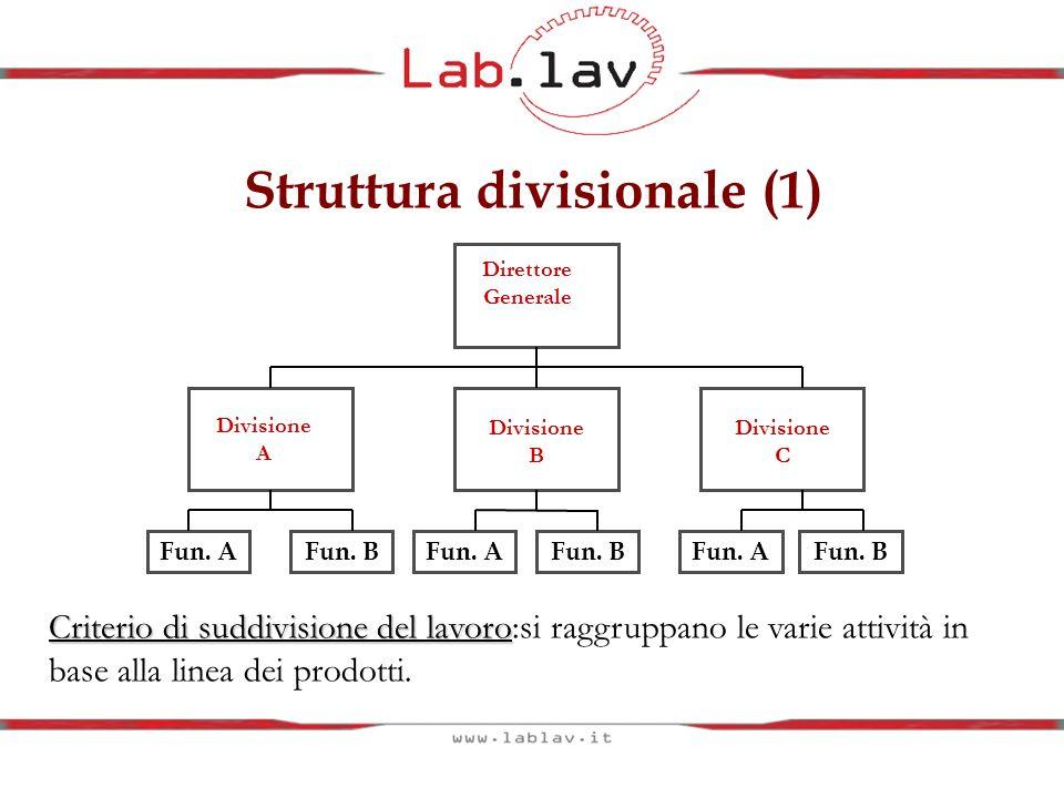Struttura divisionale (1) Direttore Generale Divisione A Divisione B Divisione C Fun. AFun. BFun. AFun. BFun. AFun. B Criterio di suddivisione del lav