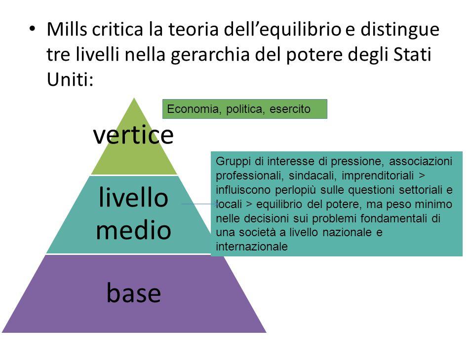 Mills critica la teoria dellequilibrio e distingue tre livelli nella gerarchia del potere degli Stati Uniti: vertice livello medio base Gruppi di inte