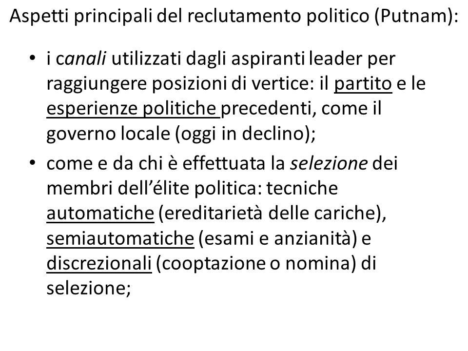 Aspetti principali del reclutamento politico (Putnam): i canali utilizzati dagli aspiranti leader per raggiungere posizioni di vertice: il partito e l