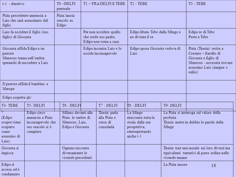 18 t-1 - durativoT0 –DELFI puntuale T1 – FRA DELFI E TEBET2 - TEBET3 - TEBE Pizia precedente annuncia a Laio che sarà assassinato dal figlio Pizia lan