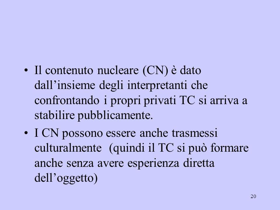 20 Il contenuto nucleare (CN) è dato dallinsieme degli interpretanti che confrontando i propri privati TC si arriva a stabilire pubblicamente. I CN po