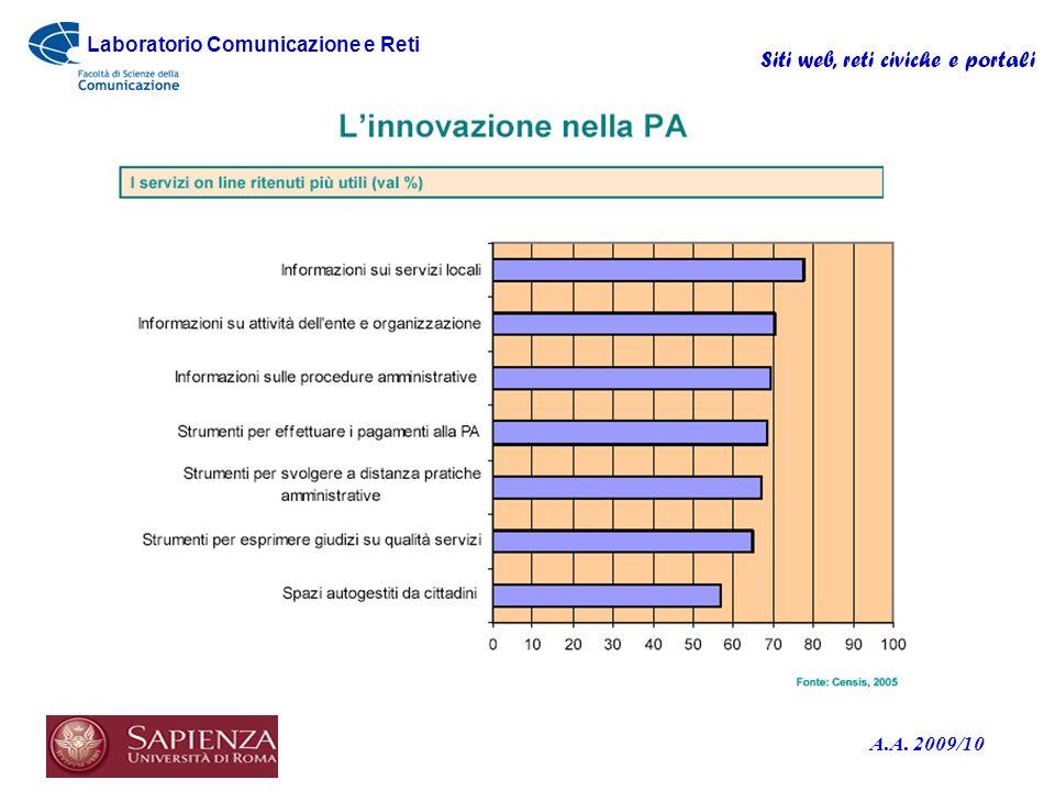 Laboratorio Comunicazione e Reti A.A. 2009/10 Siti web, reti civiche e portali