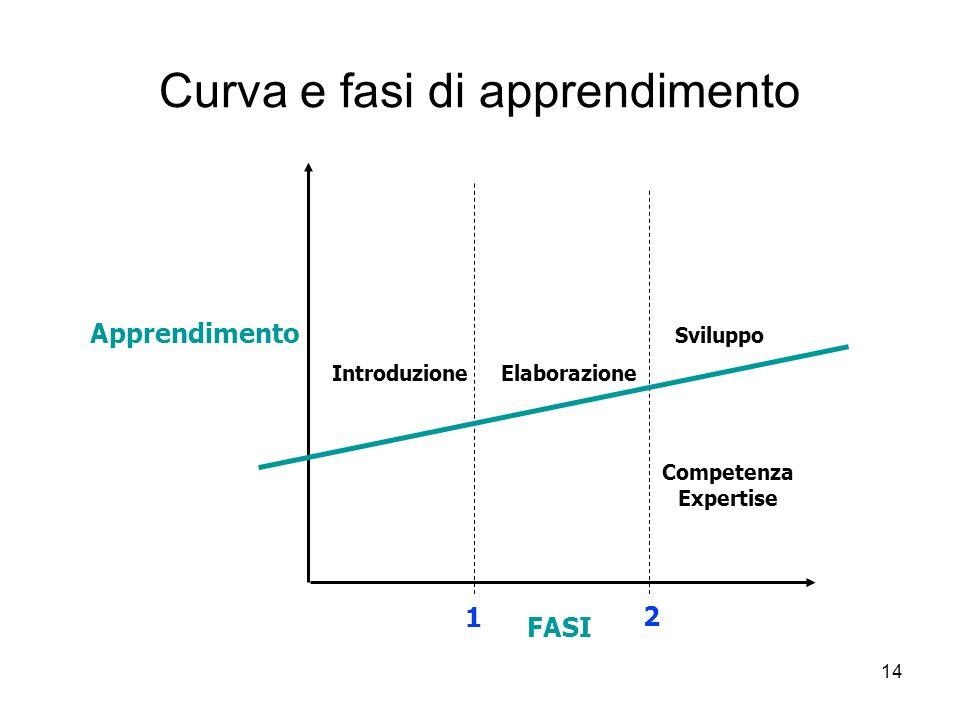 14 Curva e fasi di apprendimento Apprendimento FASI 1 2 Introduzione Elaborazione Sviluppo Competenza Expertise