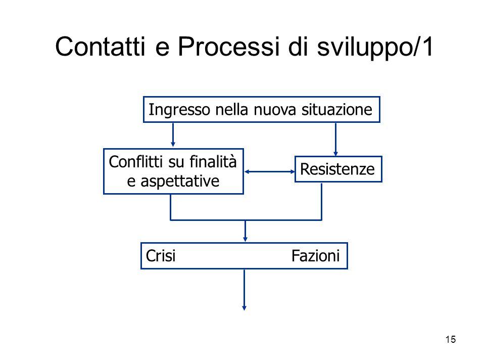 15 Contatti e Processi di sviluppo/1 Ingresso nella nuova situazione Conflitti su finalità e aspettative Resistenze CrisiFazioni