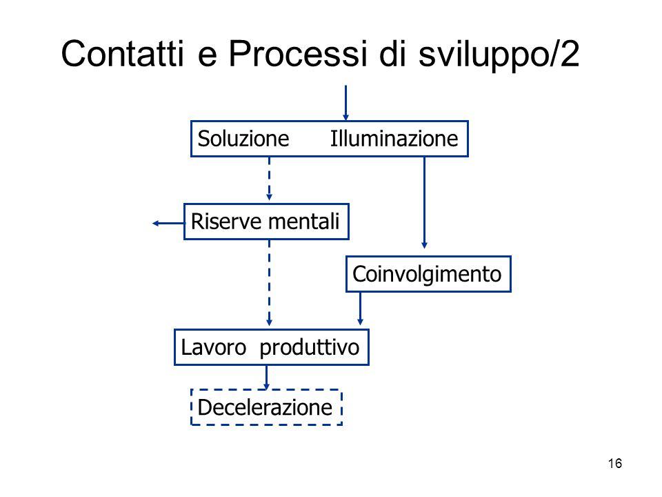 16 Contatti e Processi di sviluppo/2 Soluzione Illuminazione Riserve mentali Lavoro produttivo Coinvolgimento Decelerazione