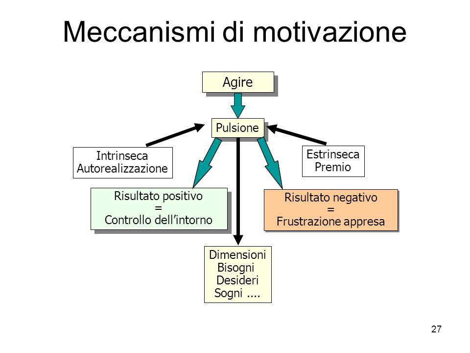 27 Meccanismi di motivazione Agire Pulsione Risultato positivo = Controllo dellintorno Risultato positivo = Controllo dellintorno Intrinseca Autoreali