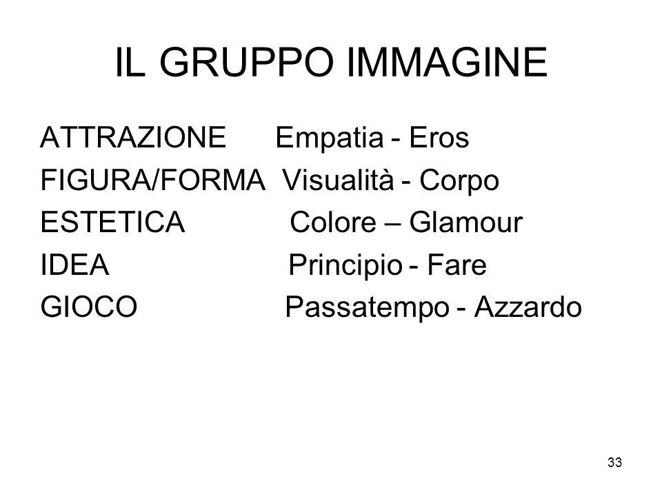 33 IL GRUPPO IMMAGINE ATTRAZIONE Empatia - Eros FIGURA/FORMA Visualità - Corpo ESTETICA Colore – Glamour IDEA Principio - Fare GIOCO Passatempo - Azza