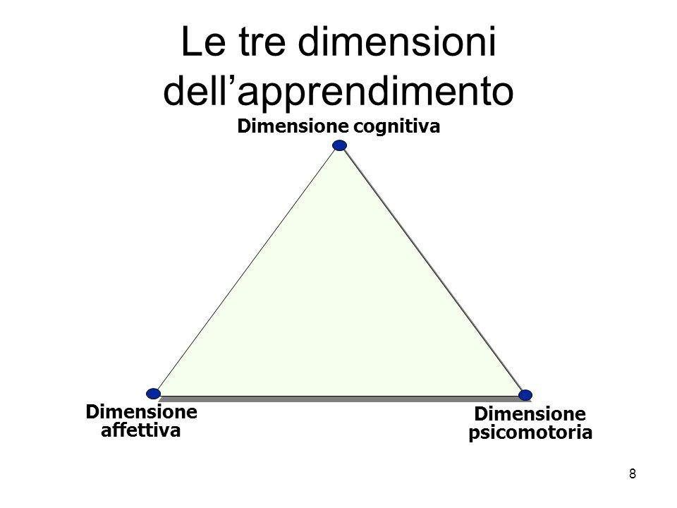 8 Le tre dimensioni dellapprendimento Dimensione cognitiva Dimensione affettiva Dimensione psicomotoria