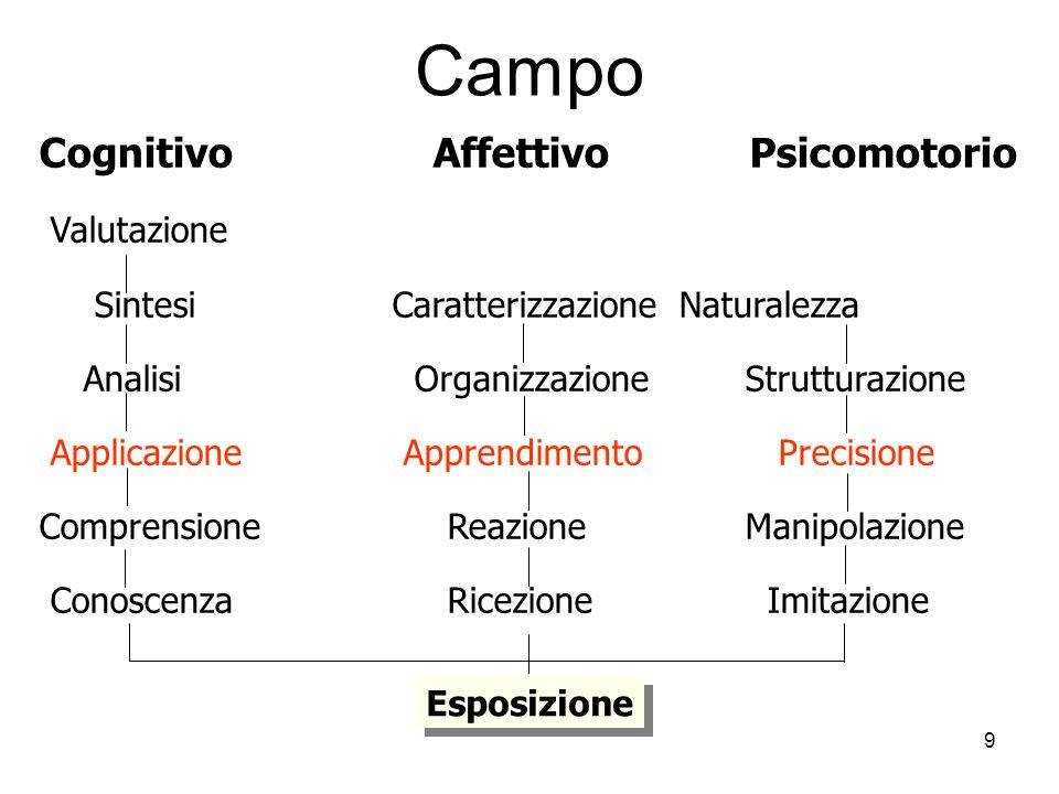 9 Campo Cognitivo Affettivo Psicomotorio Valutazione SintesiCaratterizzazione Naturalezza Analisi OrganizzazioneStrutturazione Applicazione Apprendime