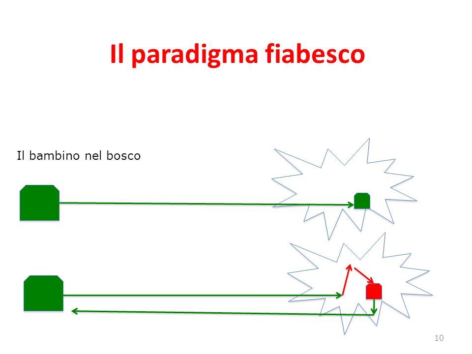 Il paradigma fiabesco 10 Il bambino nel bosco