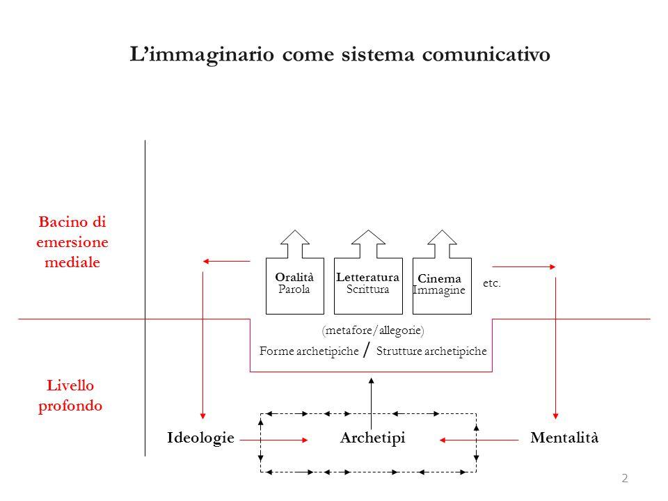 Limmaginario come sistema comunicativo 2 Livello profondo Bacino di emersione mediale IdeologieMentalitàArchetipi (metafore/allegorie) Forme archetipi