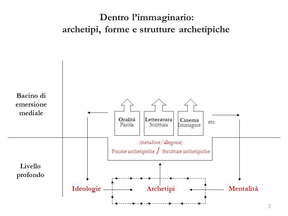 Dentro limmaginario: archetipi, forme e strutture archetipiche 3 Livello profondo Bacino di emersione mediale IdeologieMentalitàArchetipi (metafore/al