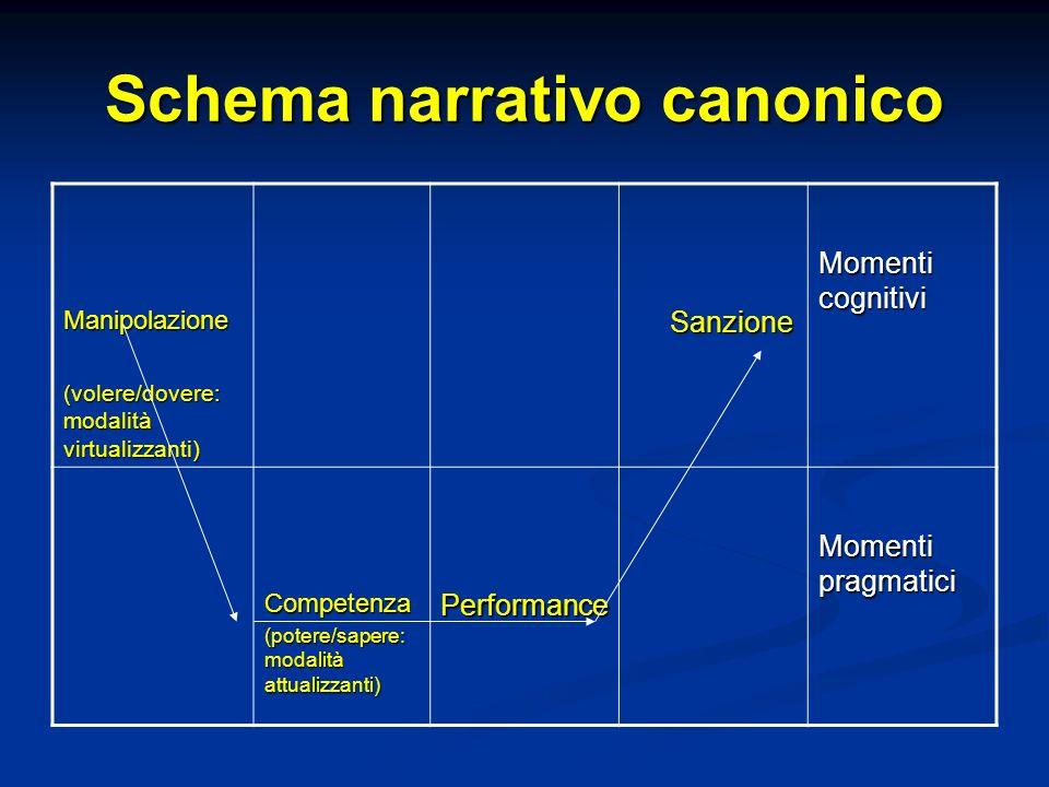 Schema narrativo canonico Manipolazione (volere/dovere: modalità virtualizzanti) Sanzione Sanzione Momenti cognitivi Competenza (potere/sapere: modali