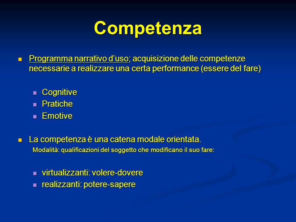 Competenza Programma narrativo duso; acquisizione delle competenze necessarie a realizzare una certa performance (essere del fare) Programma narrativo